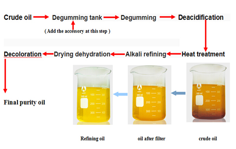 the process of cooking oil refining plant