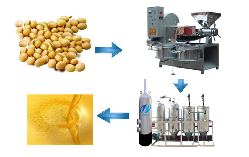 cooking oil production line