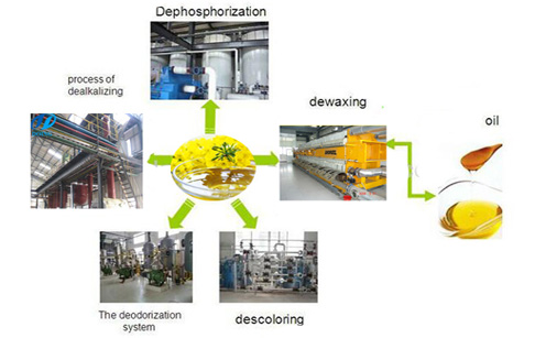 Conventional dewaxing processes and operations