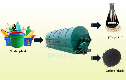 Conversion of plastic waste to fuel oil
