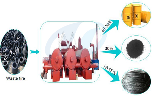 Waste tyre continuous pyrolysis plants