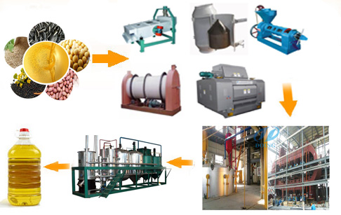 High efficiency rice bran oil plant