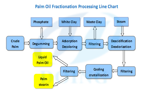 chart flow of  palm oil fractionation processing