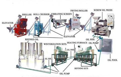Refined oil processing technology