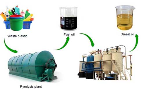 Waste plastic to diesel  fuel plant