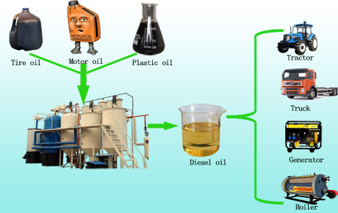 What distillate fuel oil is  ?