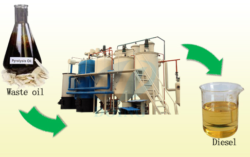 How to produce diesel fuel?