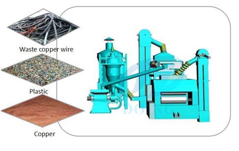 How does copper wire recycling machine works?