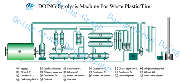 plastic to oil machine
