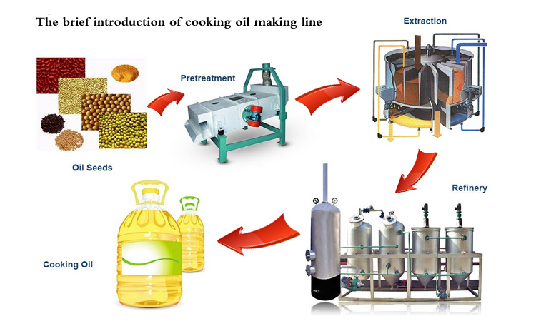 Main steps of making rapeseed oil