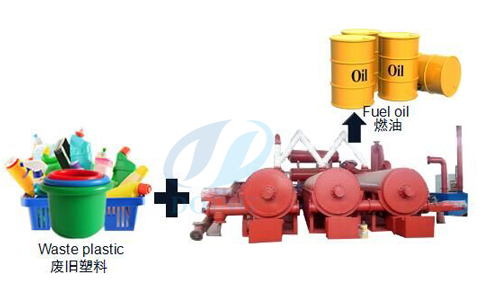 Fully continuous waste plastic pyrolysis plant running video