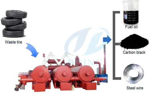 Continuous waste tire to oil pyrolysis plant