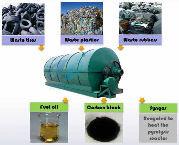waste tyre recycling process