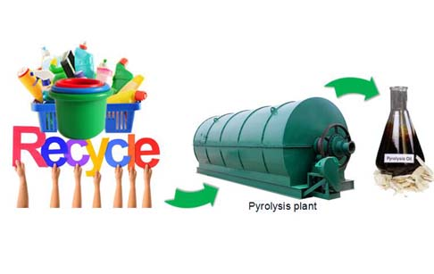 pyrolysis of plastic to fuel