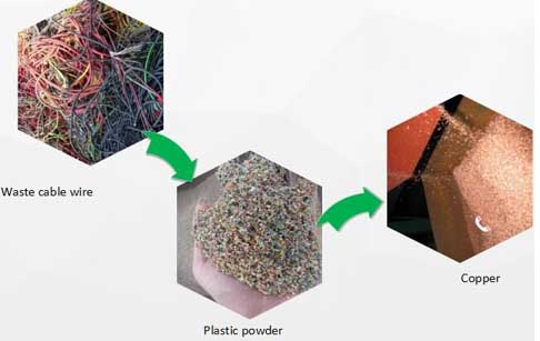 copper recycling process