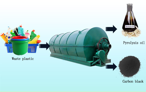 Waste plastics recycling pyrolysis machine