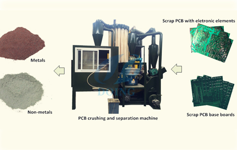 Printed circuit board recycling  processing plant