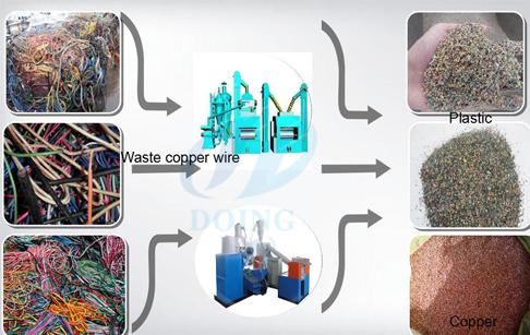 copper separator machine