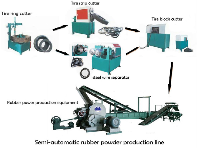 rubber powder machine