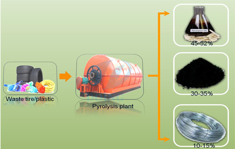 Pyrolysis plant cost estimate