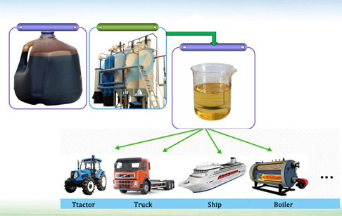 How To Make Diesel Fuel From Waste Motor Oil Pyrolysis