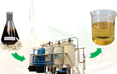 Tyre oil refining process plant