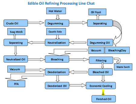 workflow of small oil refinery machine