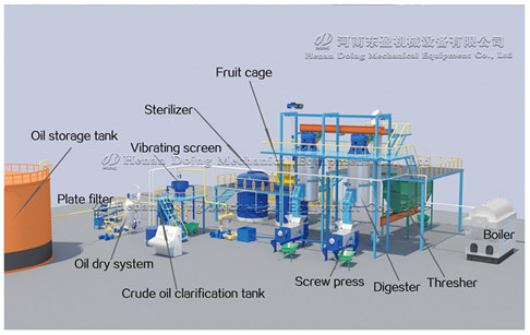 Palm oil milling plant 3D animation demonstration