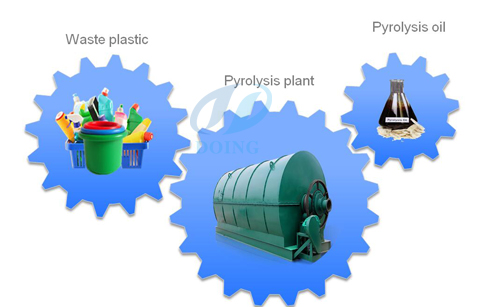 How to pyrolysis wase plastic to oil ?