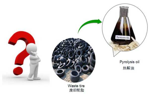 Cost report of waste tyre pyrolysis plant_Industry Trends