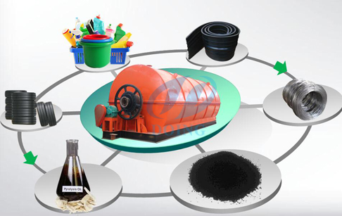 How can I sell the tyre pyrolysis oil and plastic oil?