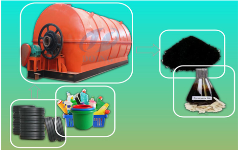 Pyrolysis of plastic waste to oil ?