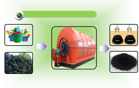 Waste tyre pyrolysis process ?