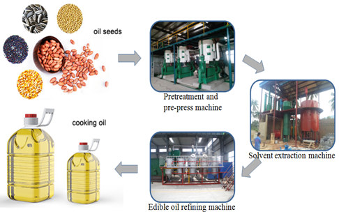 Cooking oil manufacturing process