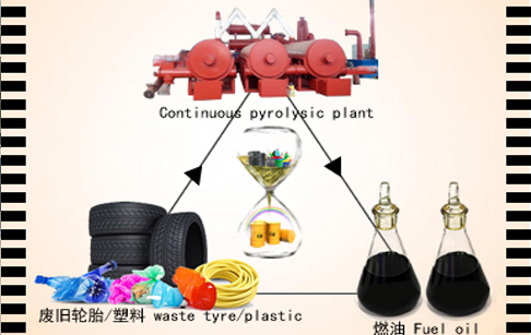 Continuous pyrolysis plant for recycling waste tyre/plastic to fuel oil running ...