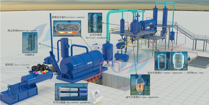 tyre pyrolysis process