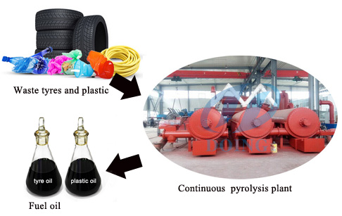 Which raw material available for continuous waste plastic pyrolysis plant?