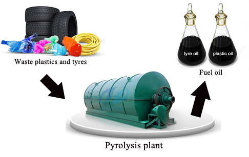 Pyrolysis plant convert waste tire to oil