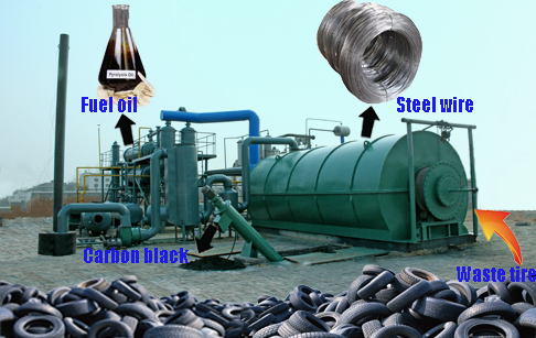 Recycling tyre to oil  process by pyrolysis plant
