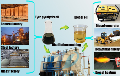 Tyre pyrolysis oil market price_Industry Trends