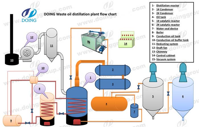 Crude oil refining process plant working process