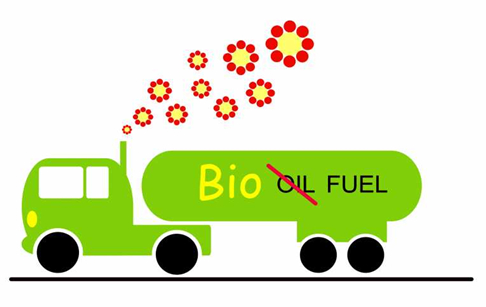 Is biofuel renewable? biofuel recycling