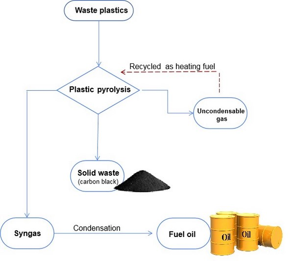 how to turn plastic into oil