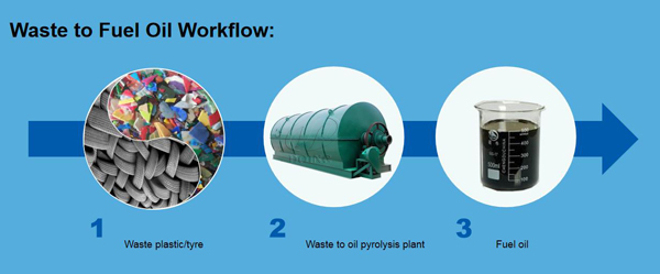 Waste plastic/tyre recycling to fuel oil pyrolysis
