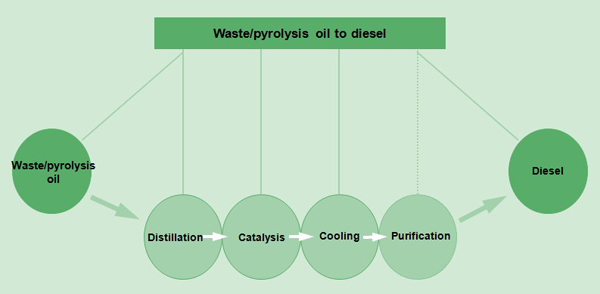 How to purify pyrolysis oil to diesel?_Industry Trends