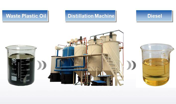 used lubricant oil refinery