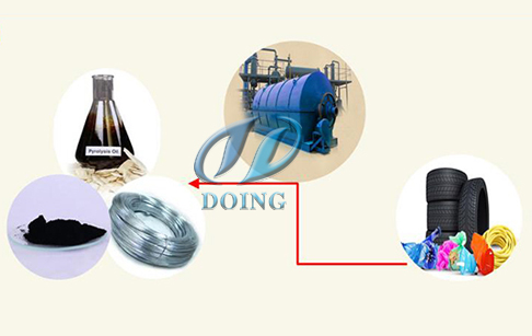 The pyrolysis technology of waste tire pyrolysis plant