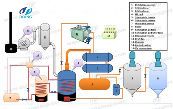 waste motor oil to diesel plant