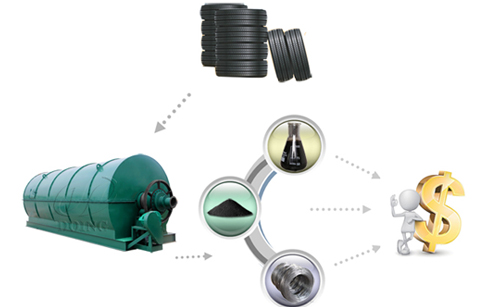 What is the final product of waste tyre recycling to oil pyrolysis plant?
