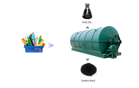 The Netherlands plans to use convert plastic to oil machine to recycle plastics ...